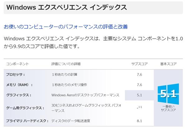 「WEBmarks」でスコアを確認する2