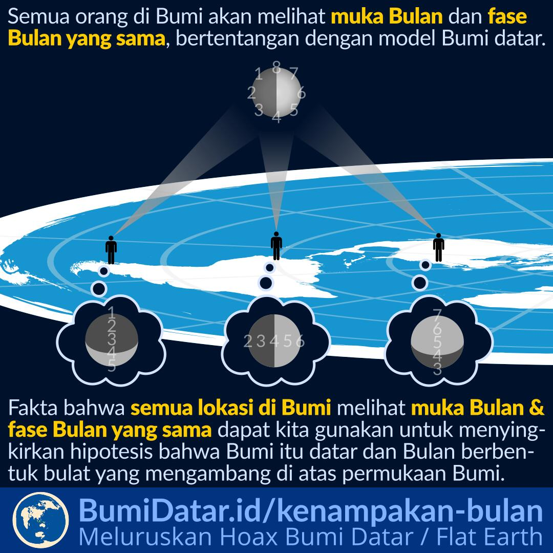 Kenampakan Bulan dari Lokasi yang Berbeda di Bumi