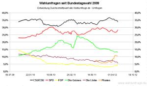 Entwicklung der Wahlumfragen zur Bundestagswahl im Vergleich zum Wahlergebnis von 2009 (Stand: Mai 2012)