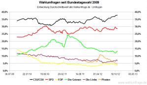 Entwicklung der Wahlumfragen zur Bundestagswahl im Vergleich zum Wahlergebnis von 2009 (Stand: 11. November 2012)