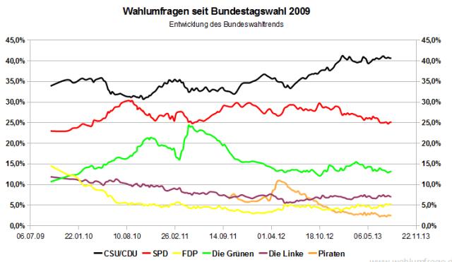 Entwicklung des Bundeswahltrends / der Wahlumfragen zur Bundestagswahl seit der Bundestagswahl 2009 (Stand: 11. August 2013)
