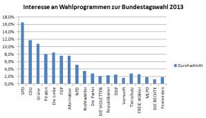 Interesse an Wahlprogrammen der Parteien zur Bundestagswahl 2013