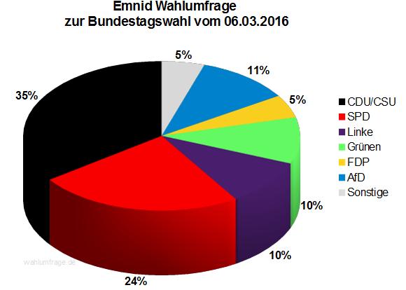 Aktuelle Emnid Sonntagsfrage zur Bundestagswahl 2017 vom 06.03.2016.