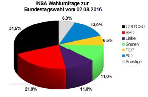 Aktuelle INSA Wahlumfrage (Im Auftrag der Bild-Zeitung) zur Bundestagswahl 2017 vom 02. August 2016.