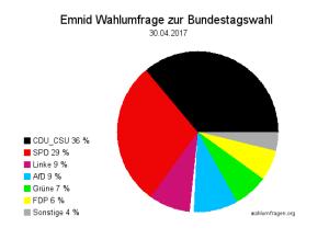 Emnid Wahlumfrage zur Bundestagswahl 2017