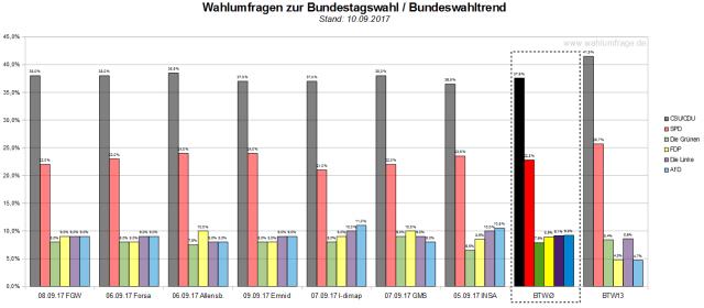 Der Bundeswahltrend vom 10. September 2017 mit allen verwendeten Wahlumfragen zur Bundestagswahl am 24. September 2017.
