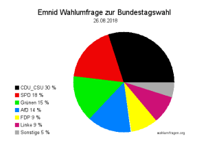 Neuste Emnid Wahlumfrage / Sonntagsfrage zur Bundestagswahl vom 26. August 2018