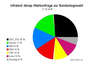 Neuste ARD Wahlumfrage zur Bundestagswahl vom 11. Oktober 2018. Bundesregierungsparteien in der Krise.