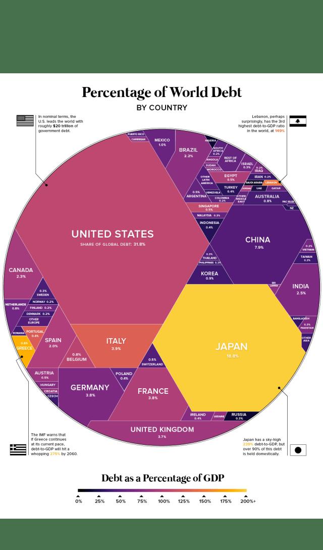 """Résultat de recherche d'images pour """"dette pays"""""""