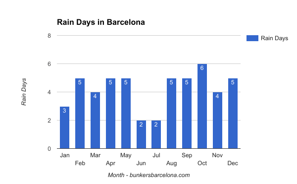 weather-in-barcelona-rain-days-in-barcelona