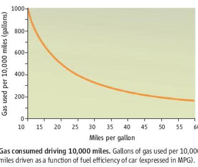 Gas Used Per Mile Is Inversely Proportional To Miles Per Gallon Which Means That You Have A Steeper Slope At Lower Mpg Ratings And Diminishing Returns