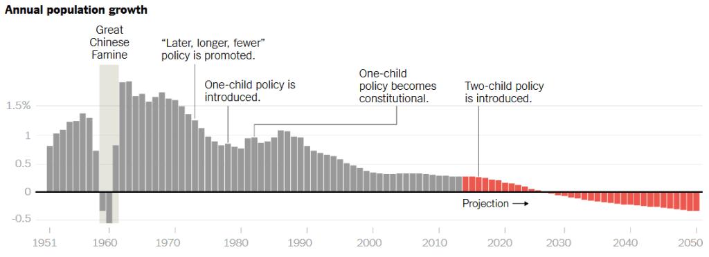 nyt cina economia popolazione