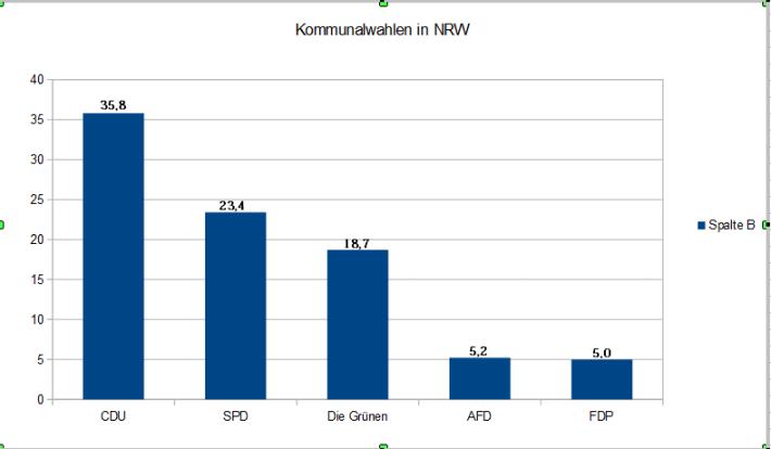 Kommunalwahlen in NRW