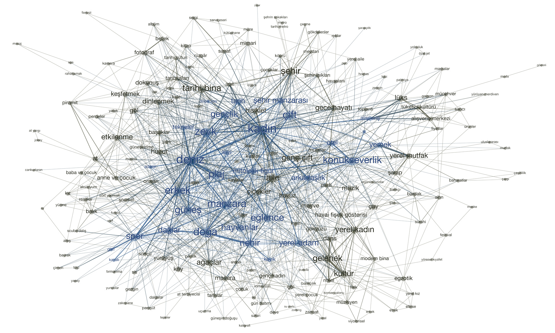 Network map of concept tags in Turkish prepared for Istanbul Modern Museum.