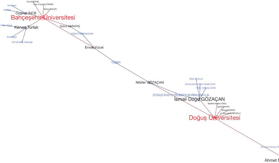 ozeluniversiteler-agi-turkiye-yuksek-ogrenim-endustriyel-kompleksi-2013-alinti4