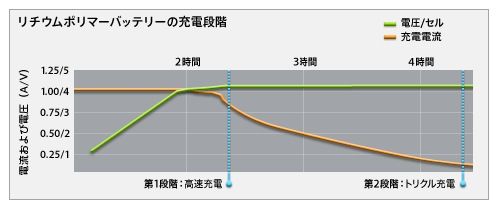 lithium-ion-battery-charge-cycle-1