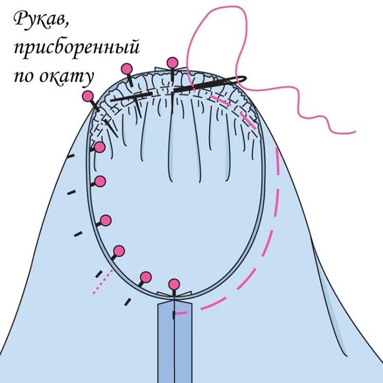 Азы шитья: как правильно вметать одношовный рукав впройму