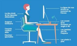 """Résultat de recherche d'images pour """"ergonomie au travail"""""""