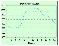 Demanda de Energ�a en Panamá 8 de mayo 2008