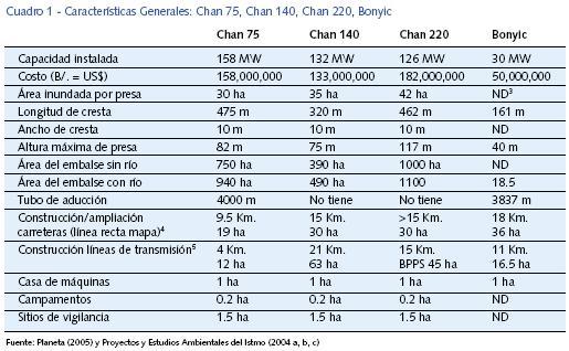 cuadro-de-caracteristicas-de-los-proyectos-hidroelectricos-en-la-cuenca-del-rio-changuinola