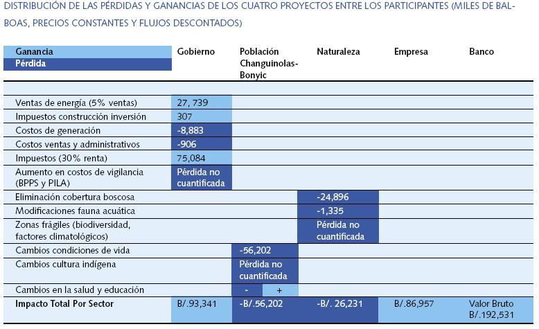 ganancia-y-perdidas-de-proyectos-hidroelectricos-en-la-cuenca-el-rio-changuinola
