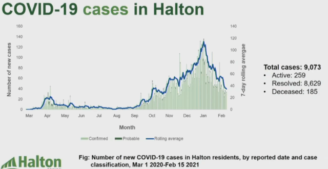 Covid cases to date