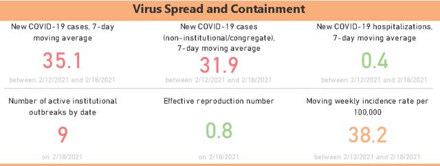 PHU Virus spread Feb 19