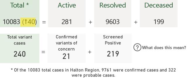 PHU data Mar 15 Region