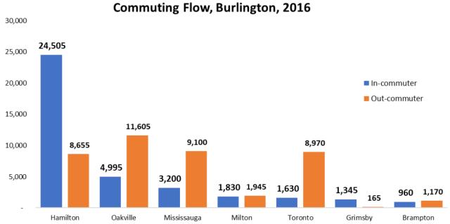 commuting flow