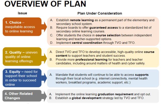 Prov plan education