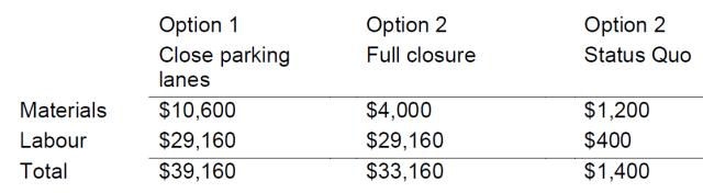 STREET CLOSE COST OPTIONS