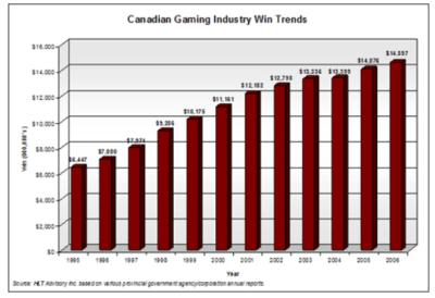 gaming data