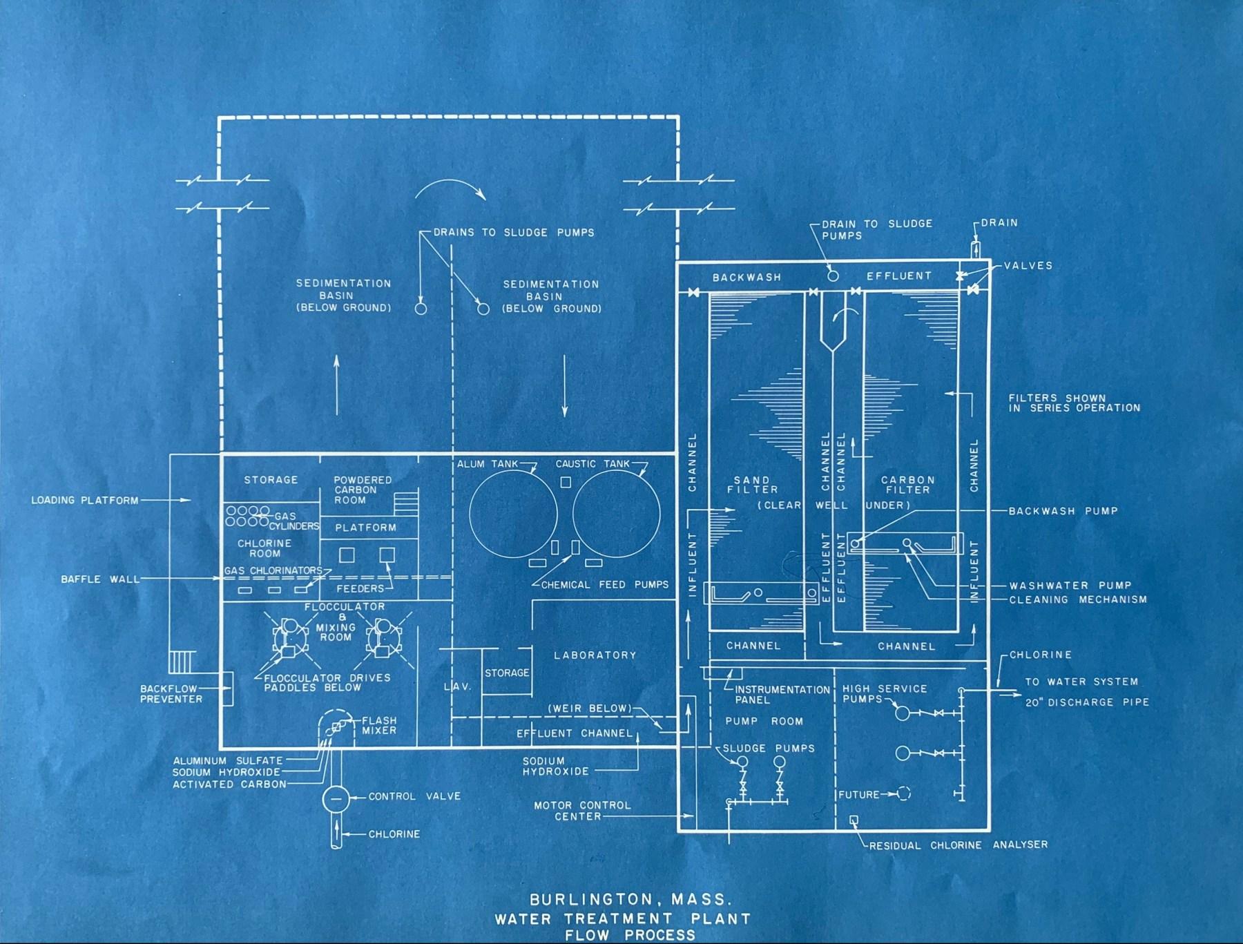 Water treatment plant flow schematic, Burlington MA