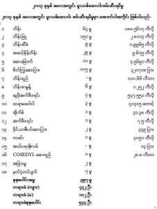 ၂၀၁၃ ခုနှစ် မေလအတွင်း ဖမ်းဆီးရမိသောမူးယစ်ဆေးဝါးအမှု(ရဲဇာနည်)