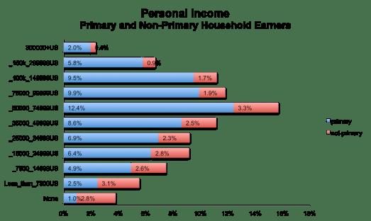 incomeprimarysecondary