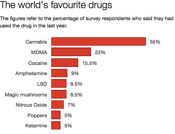 Image: The Independent/Global  Drug Survey 2015
