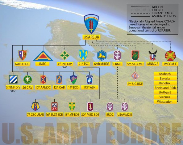 us army europe OrgChart_20150504
