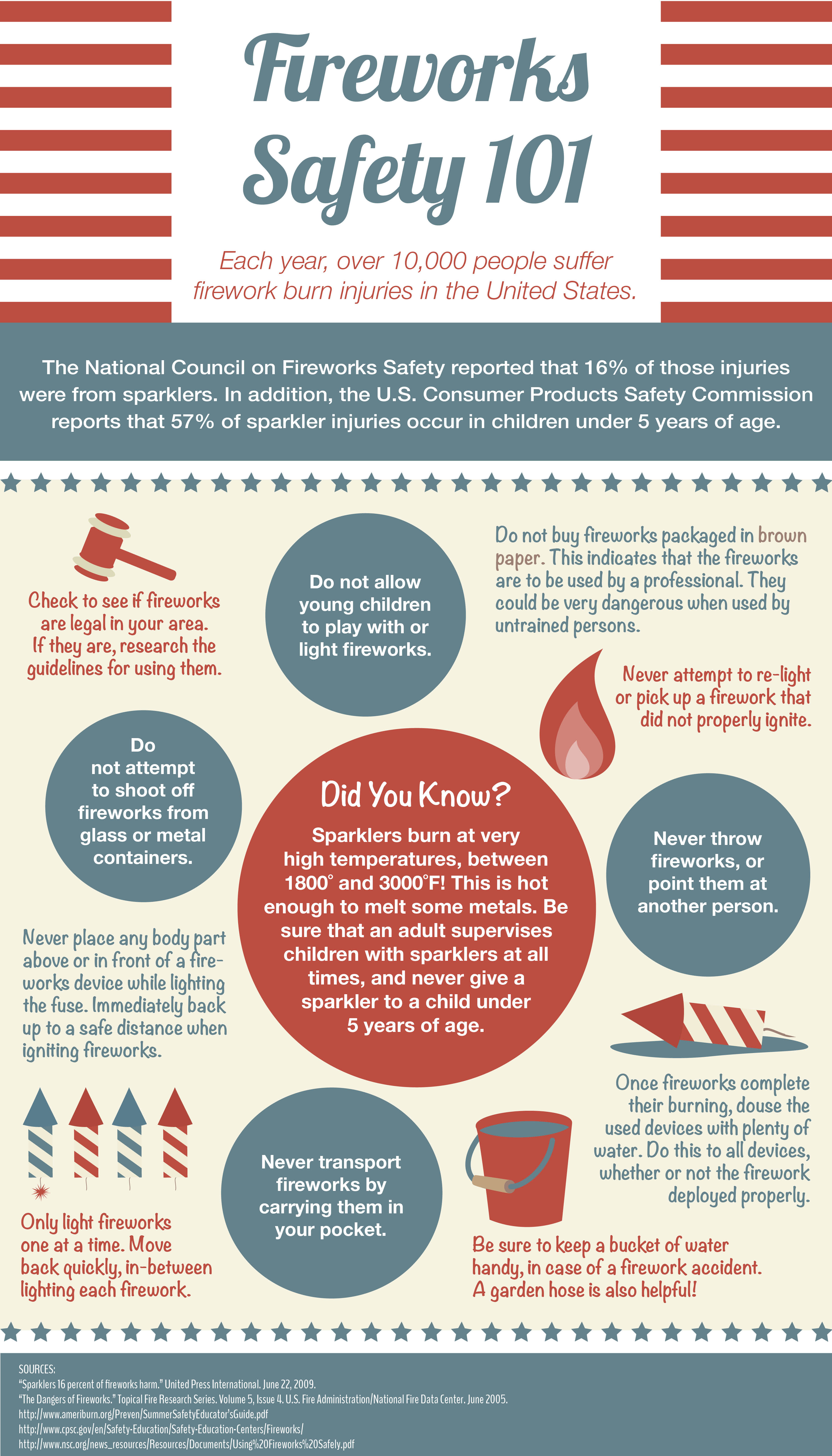 Fireworks Safety For The Fourth Of July