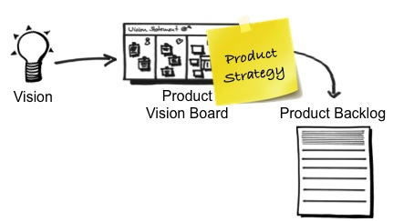 Product Backlog Management Tips