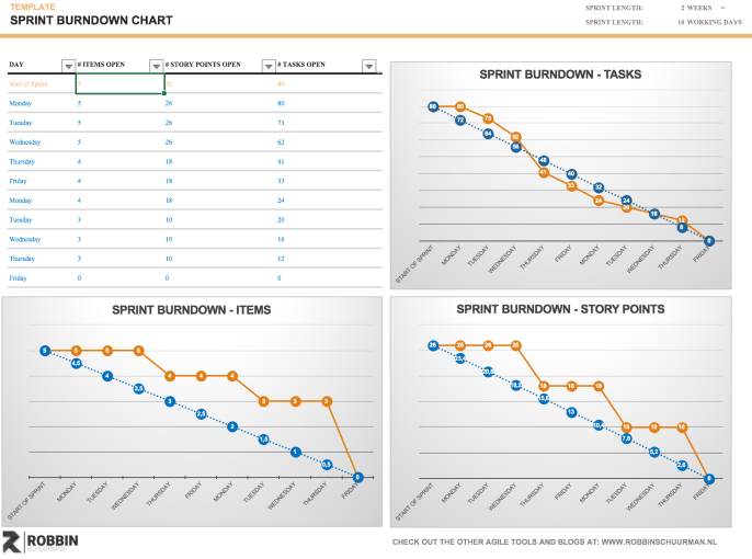 Sprint Burndown Charts Template