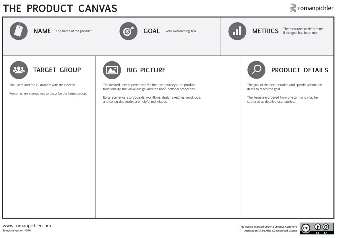 The Product Canvas Roman Pichler