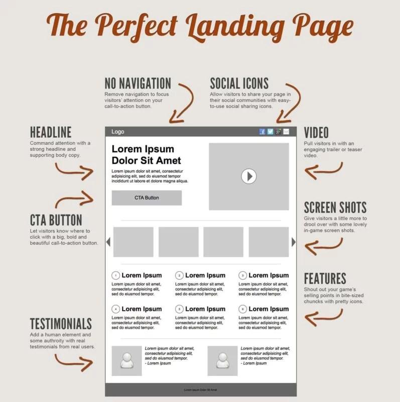 De ce să te promovezi printr-un landing page? De ce să te promovezi printr-un landing page? landing page bursasite romania webdesign
