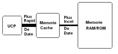 memorie cache Memorie cache memoria cache bursasite romania webdesign website