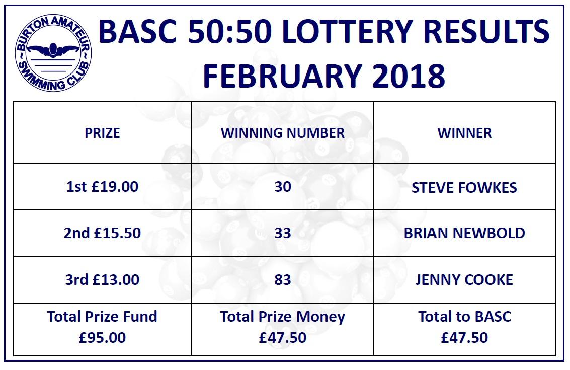 Facebook Lottery Winners 2018