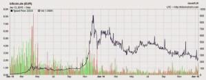 Lee más sobre el artículo ¿Pueden los bitcoins llegar a valer nada?