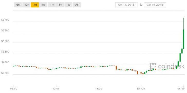 En este momento estás viendo El precio de Bitcoin aumenta un 11% para alcanzar un máximo de un mes por encima de $ 6.9k