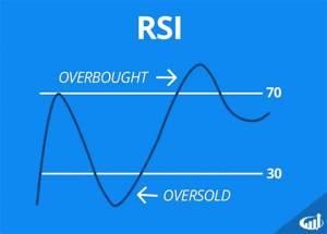 Lee más sobre el artículo RSI en Bitcoin el mas bajo de los ultimos 4 años
