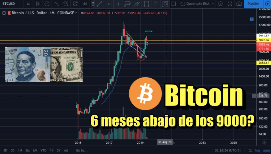 En este momento estás viendo Bitcoin 6 meses abajo de 9000 usd?