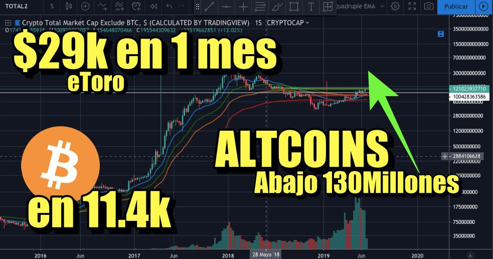 En este momento estás viendo 29k USD en 1 mes WOW eToro + Bitcoin en 11400 + Altcoins abajo 130 billones