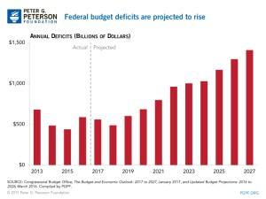 Lee más sobre el artículo US Déficit presupuestario en camino a superar $ 1 Trillon